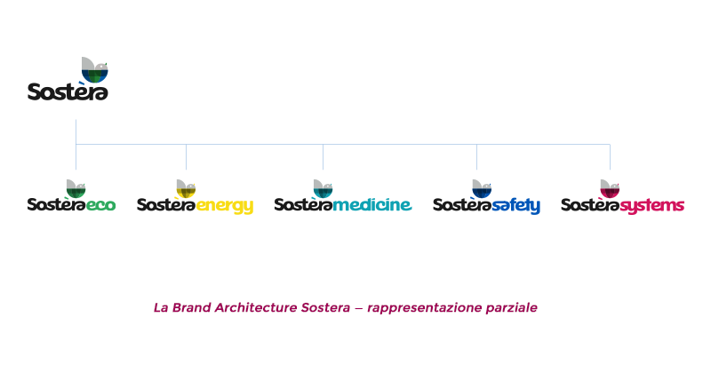 Sostera brand architecture, eco, energy, medicine, safety, systems